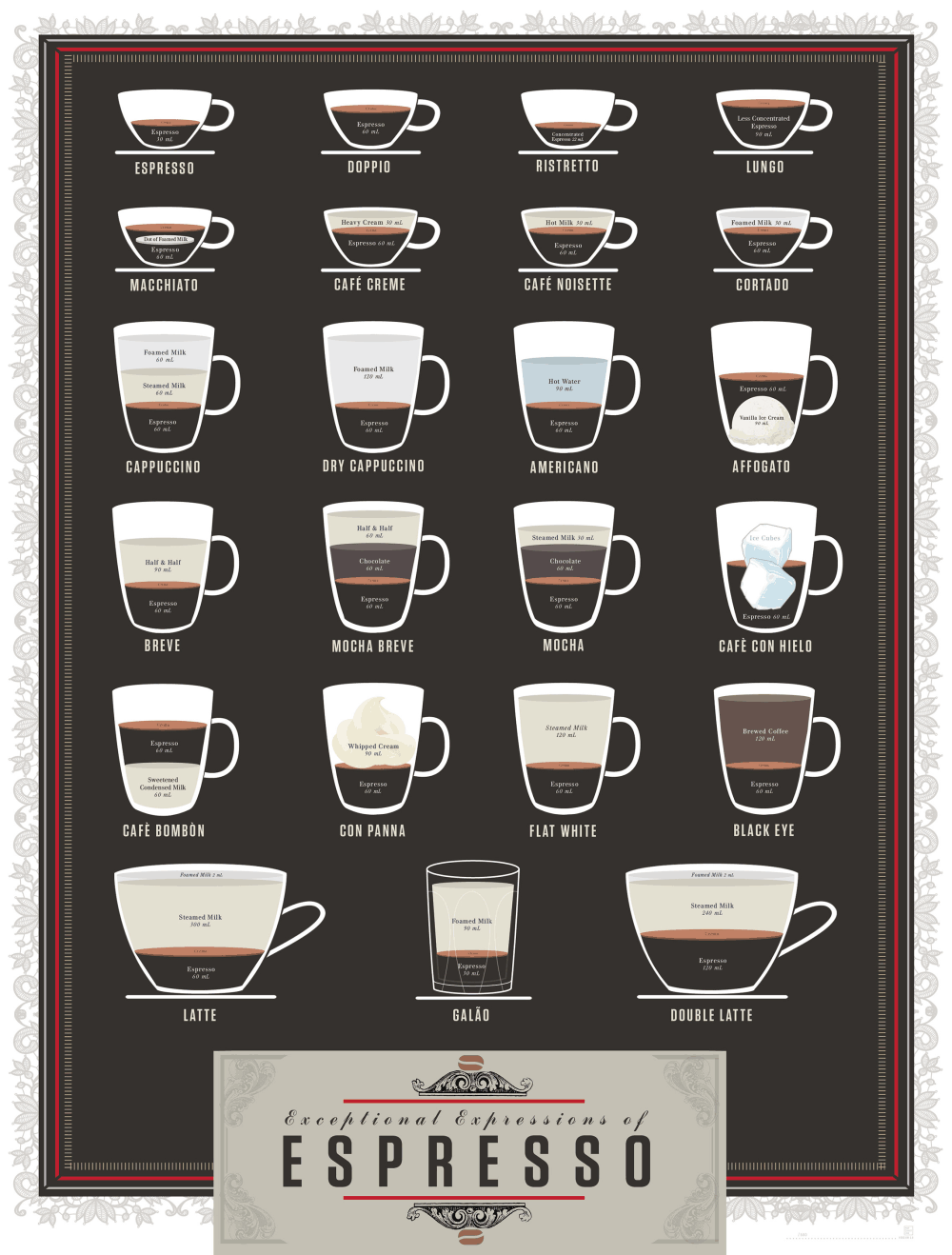 kinds of coffee at home